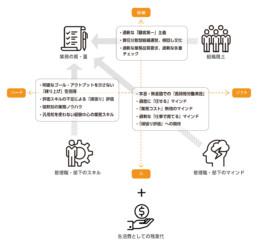 生産性向上支援・残業体質診断ツール「チェンジ」