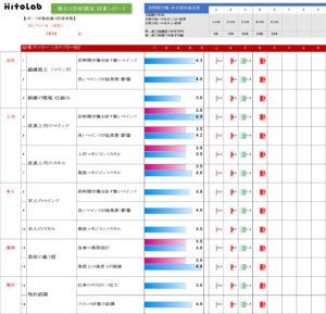 生産性向上支援・残業体質診断ツール「チェンジ」診断レポートイメージ